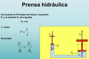 Prensa hidráulica. Funcionamiento y fórmula. Principio de Pascal